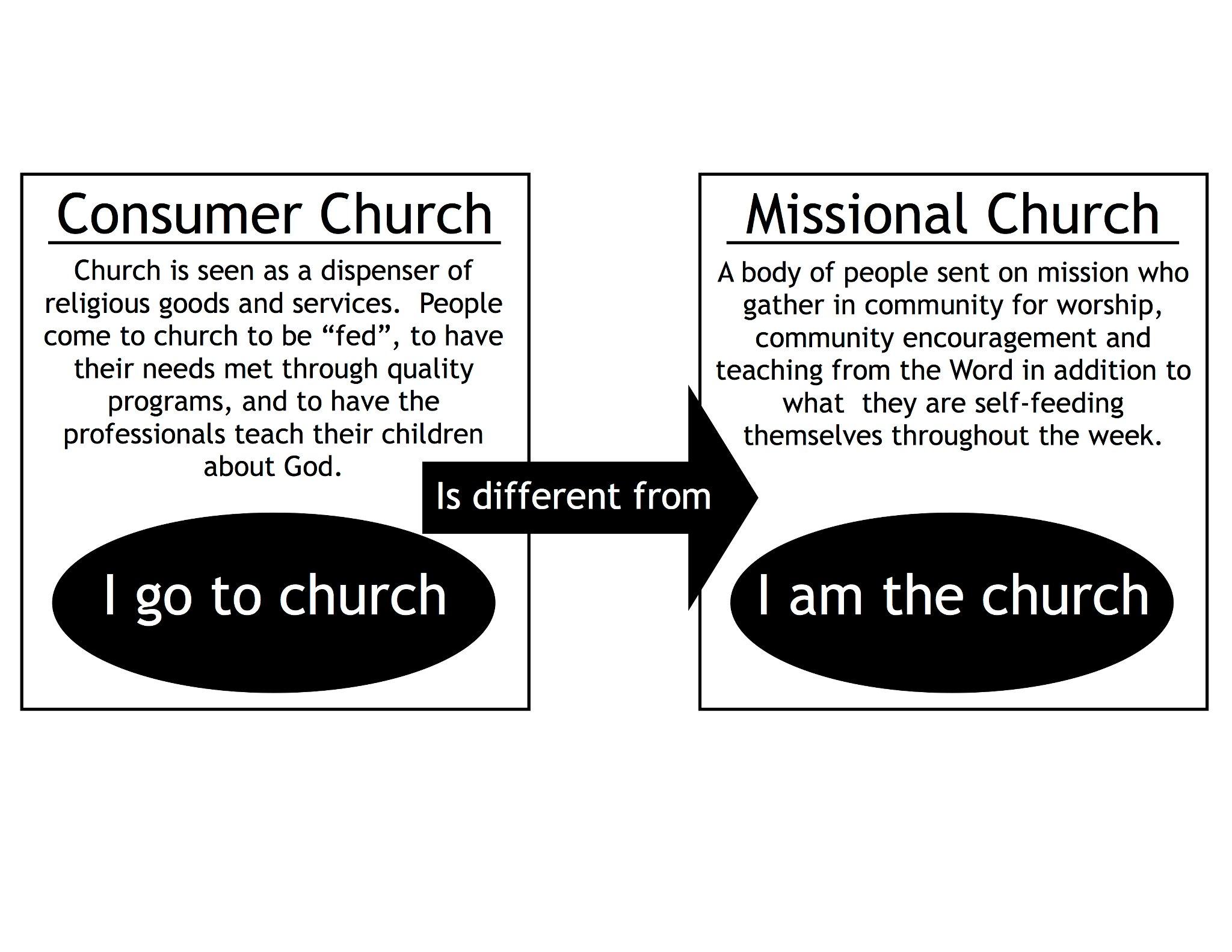 I go to vs I am Graphic