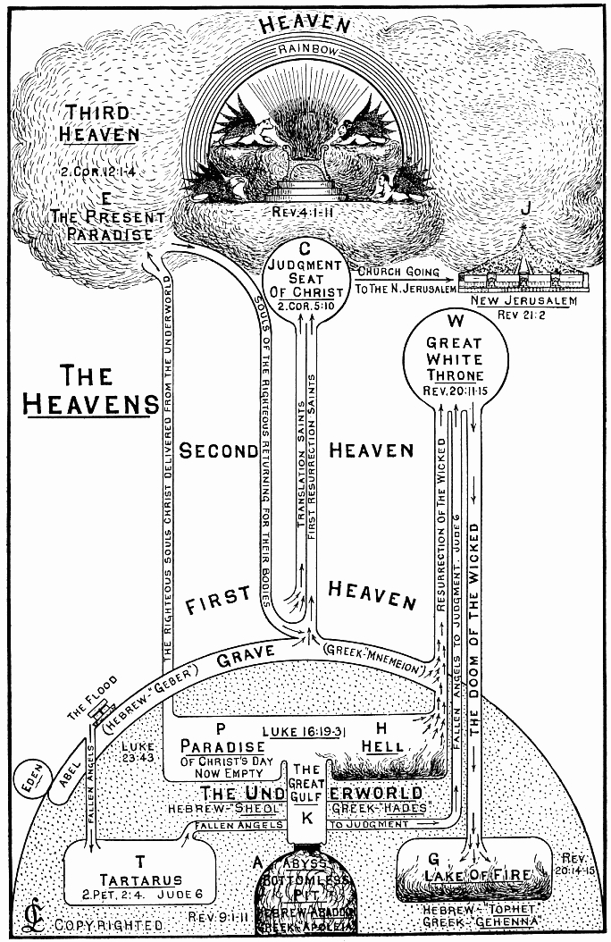 The Heavens from The Second Coming of Christ by Charles Larkin